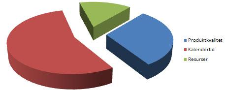 Förstudie - cirkeldiagram