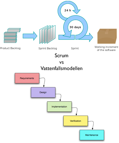 scrumwaterfall